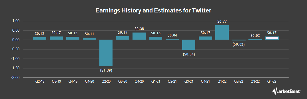 Earnings by Quarter for Twitter (NYSE:TWTR)