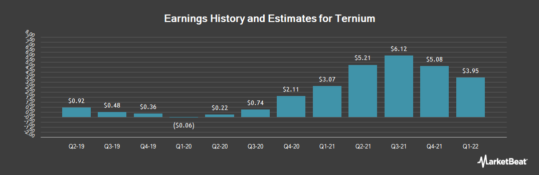 Earnings by Quarter for Ternium (NYSE:TX)