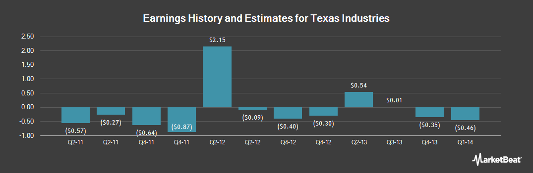 Earnings by Quarter for Texas Industries (NYSE:TXI)