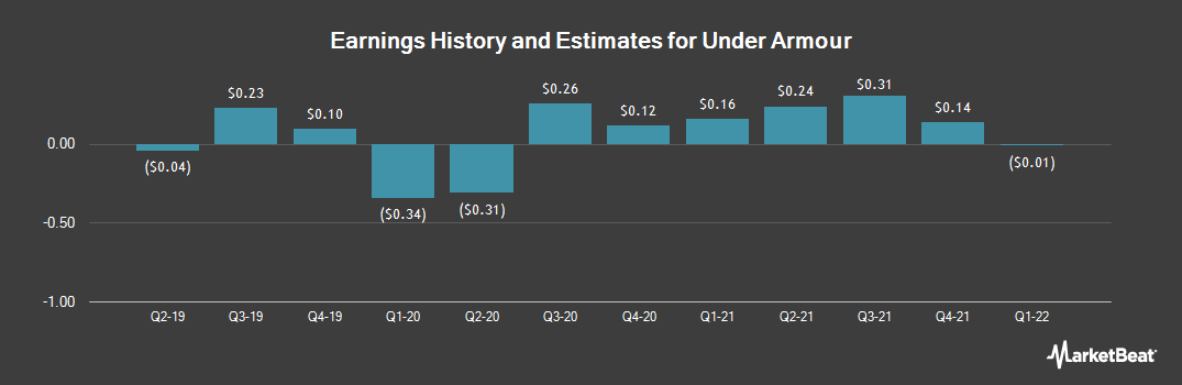 Earnings by Quarter for Under Armour (NYSE:UA)