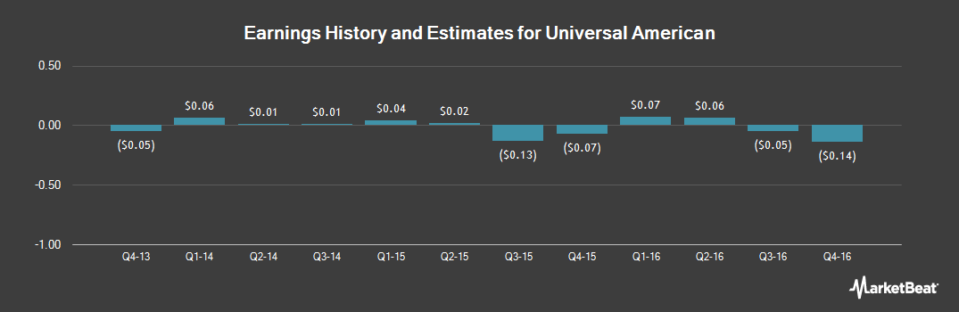 Earnings by Quarter for Universal American (NYSE:UAM)