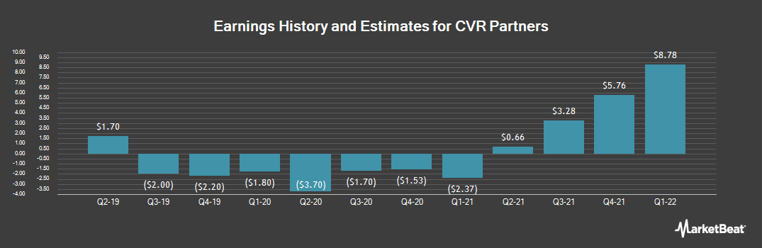 Earnings by Quarter for CVR Partners, LP (NYSE:UAN)