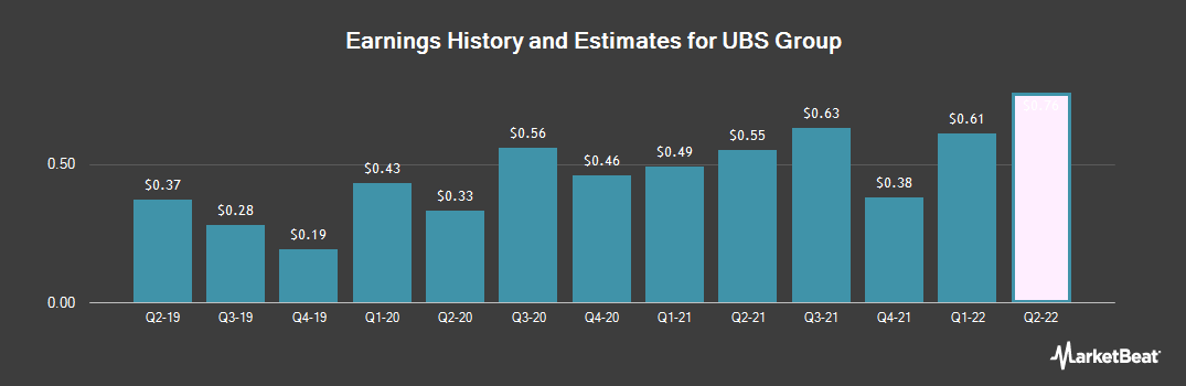 Earnings by Quarter for UBS Group (NYSE:UBS)