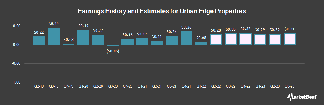 Earnings by Quarter for Urban Edge Properties (NYSE:UE)