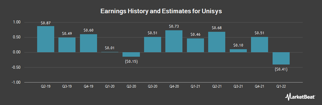 Earnings by Quarter for Unisys Corporation (NYSE:UIS)