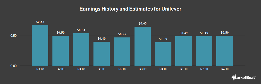 Earnings by Quarter for Unilever (NYSE:UL)