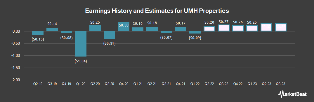 Earnings by Quarter for UMH Properties (NYSE:UMH)