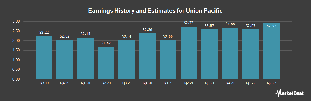 Earnings by Quarter for Union Pacific (NYSE:UNP)