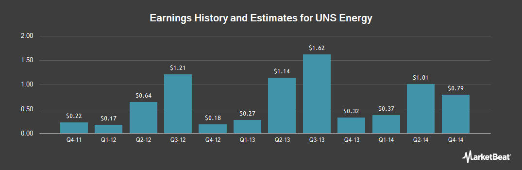 Earnings by Quarter for UNS Energy (NYSE:UNS)