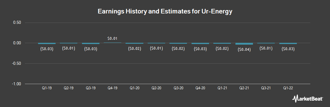 Earnings by Quarter for Ur-Energy (NYSE:URG)