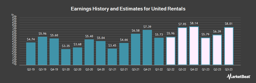 Earnings by Quarter for United Rentals (NYSE:URI)