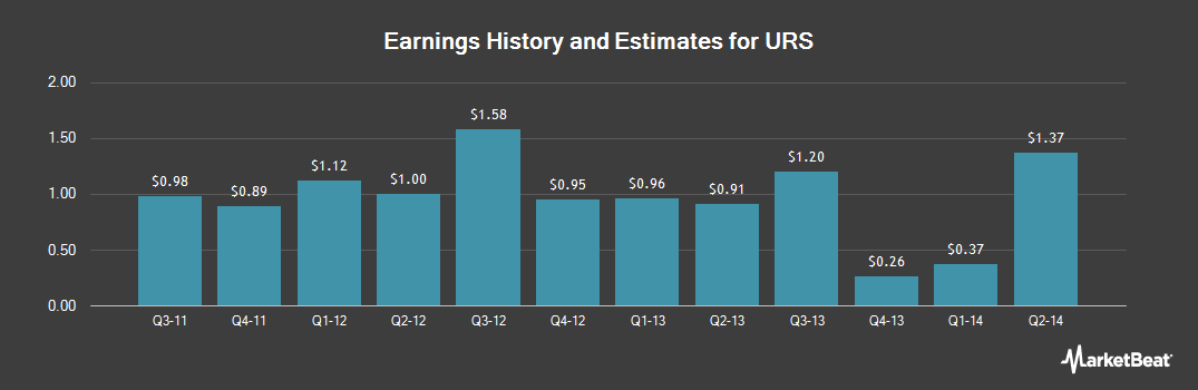 Earnings by Quarter for URS Corp (NYSE:URS)