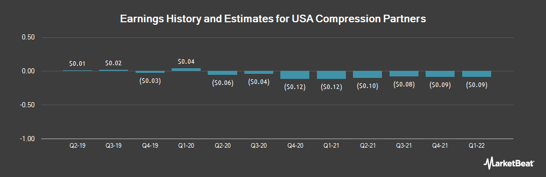 Earnings by Quarter for USA Compression Partners, LP (NYSE:USAC)