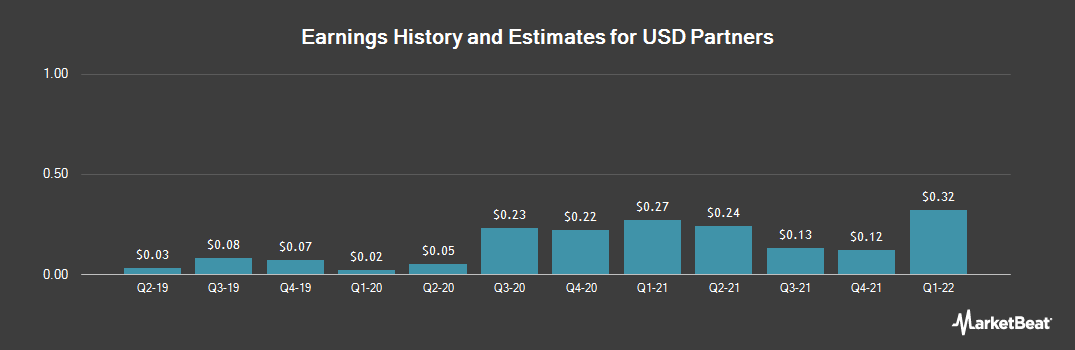 Earnings by Quarter for USD Partners LP (NYSE:USDP)