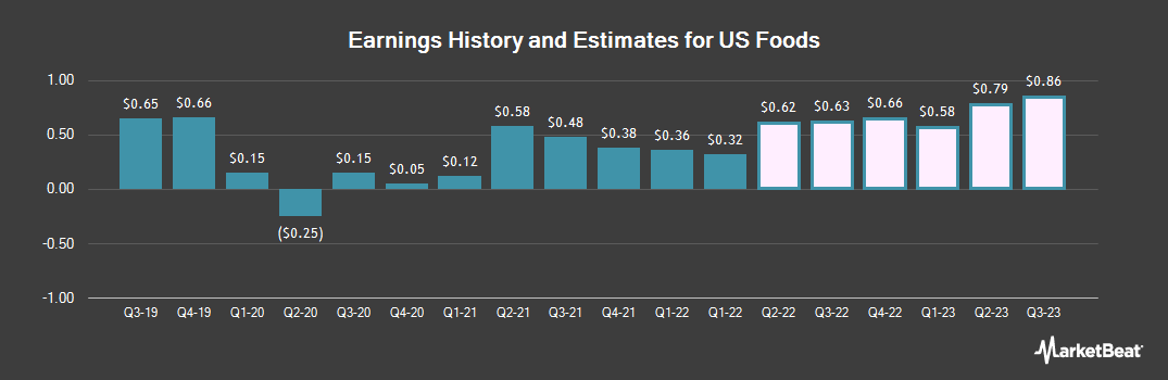 Earnings by Quarter for US Foods (NYSE:USFD)