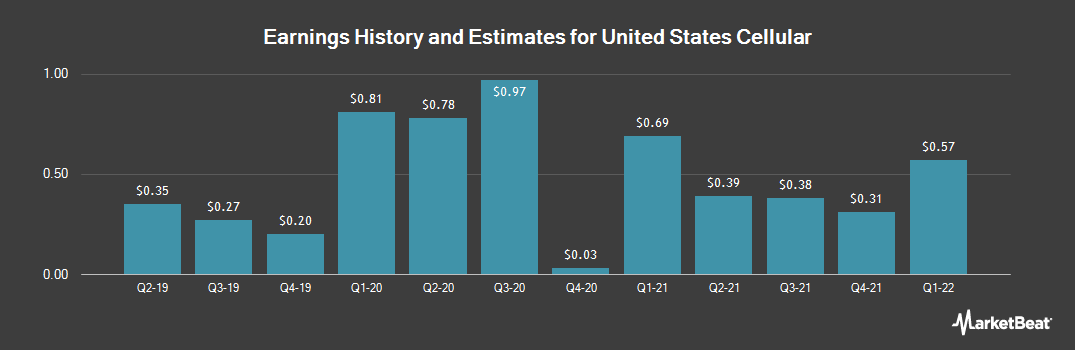 Earnings by Quarter for U.S. Cellular (NYSE:USM)