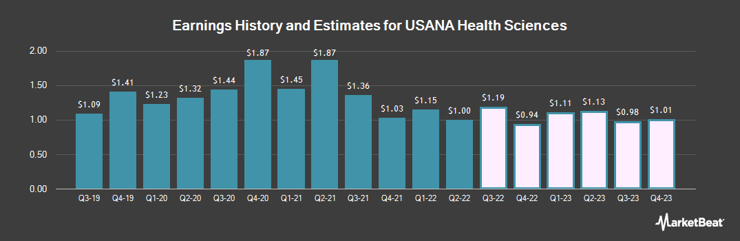 Earnings by Quarter for USANA Health Sciences (NYSE:USNA)