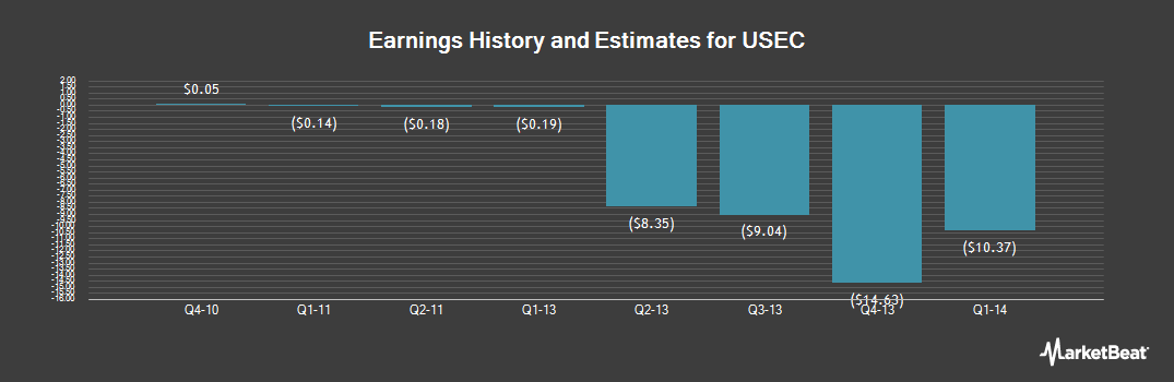 Earnings by Quarter for Centrus Energy (NYSE:USU)