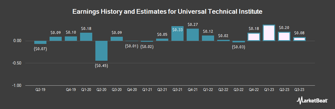 Earnings by Quarter for Universal Technical Institute (NYSE:UTI)