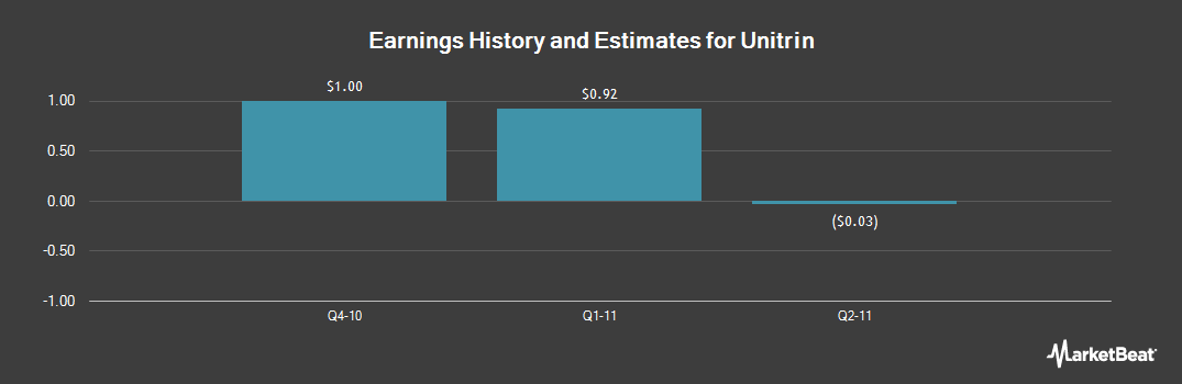 Earnings by Quarter for Kemper Corp (NYSE:UTR)
