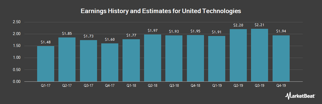 Earnings by Quarter for United Technologies (NYSE:UTX)