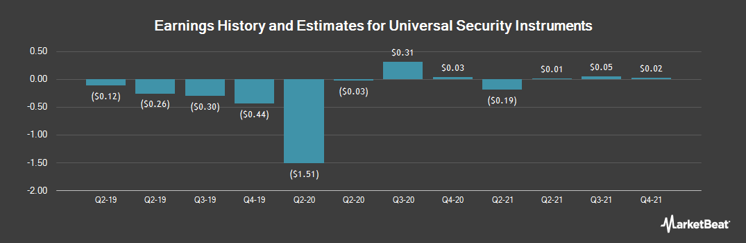 Earnings by Quarter for Universal Security Instruments (NYSE:UUU)