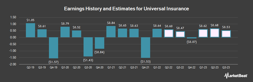 Earnings by Quarter for Universal Insurance (NYSE:UVE)