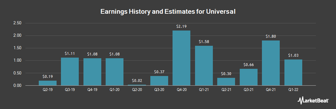 Earnings by Quarter for Universal (NYSE:UVV)