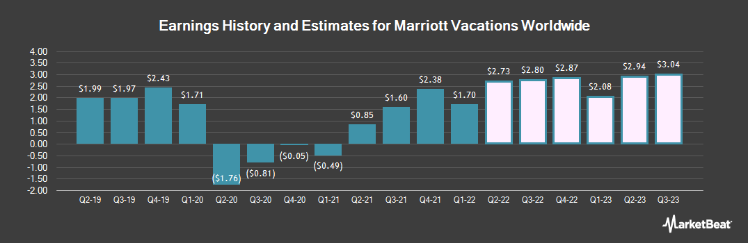 Earnings by Quarter for Marriott Vacations Worldwide Corp (NYSE:VAC)