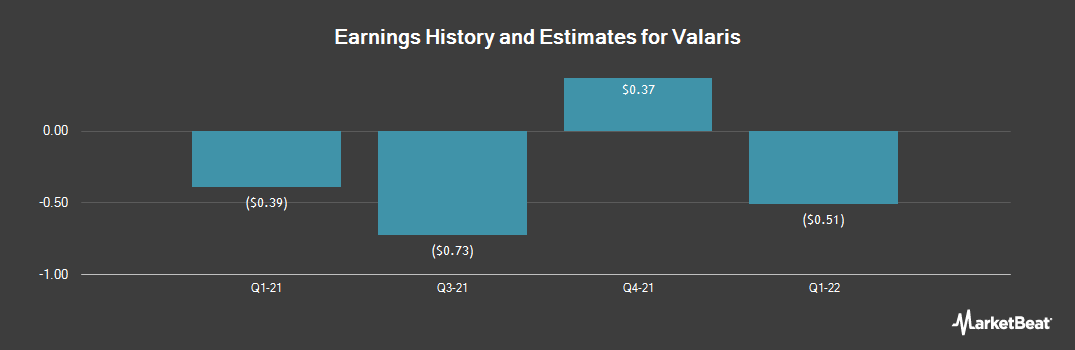 Earnings by Quarter for The Valspar Corp (NYSE:VAL)