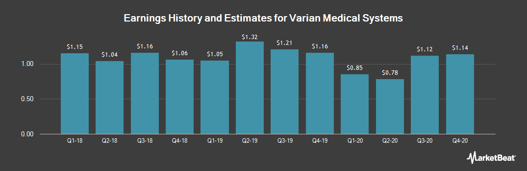Earnings by Quarter for Varian Medical Systems (NYSE:VAR)