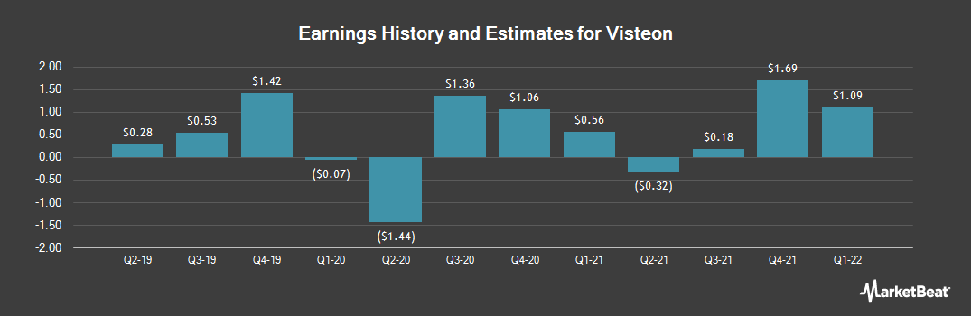 Earnings by Quarter for Visteon Corporation (NYSE:VC)