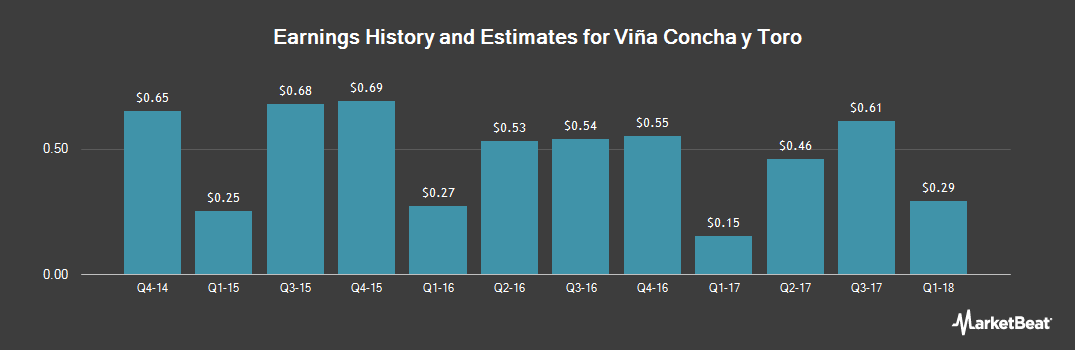 Earnings by Quarter for Vina Concha y Toro (NYSE:VCO)