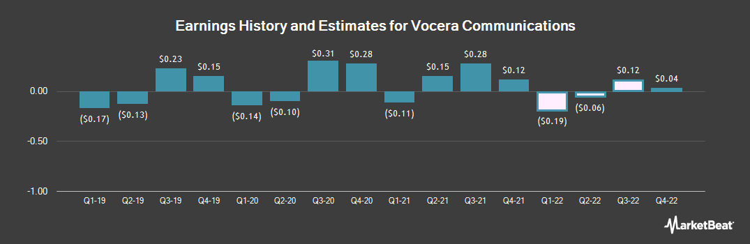 Earnings by Quarter for Vocera Communications (NYSE:VCRA)
