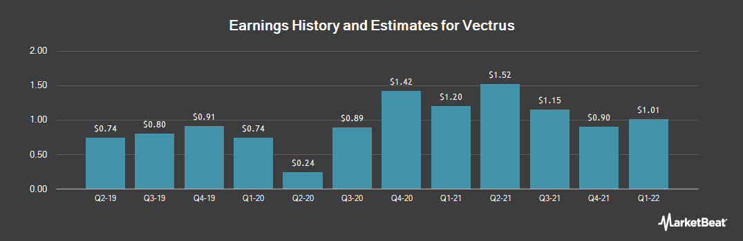 Earnings by Quarter for Vectrus (NYSE:VEC)