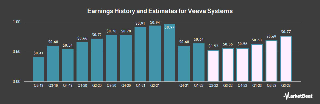 Earnings by Quarter for Veeva Systems (NYSE:VEEV)