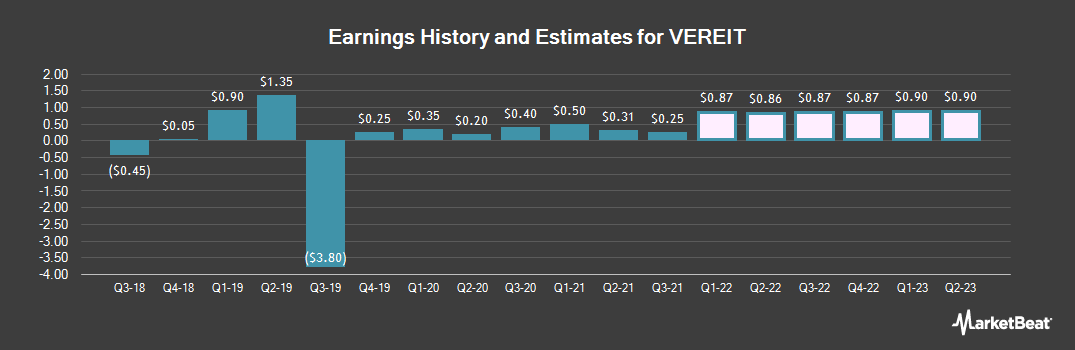 Earnings by Quarter for VEREIT (NYSE:VER)