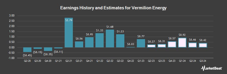 Earnings by Quarter for Vermilion Energy (NYSE:VET)
