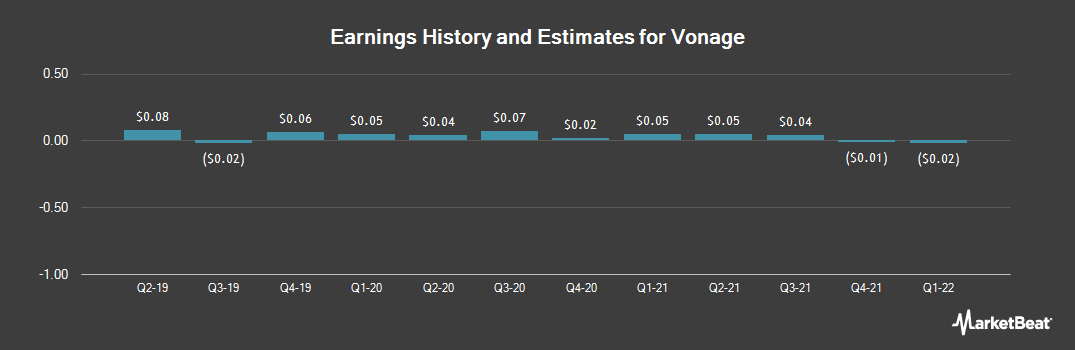 Earnings by Quarter for Vonage (NYSE:VG)