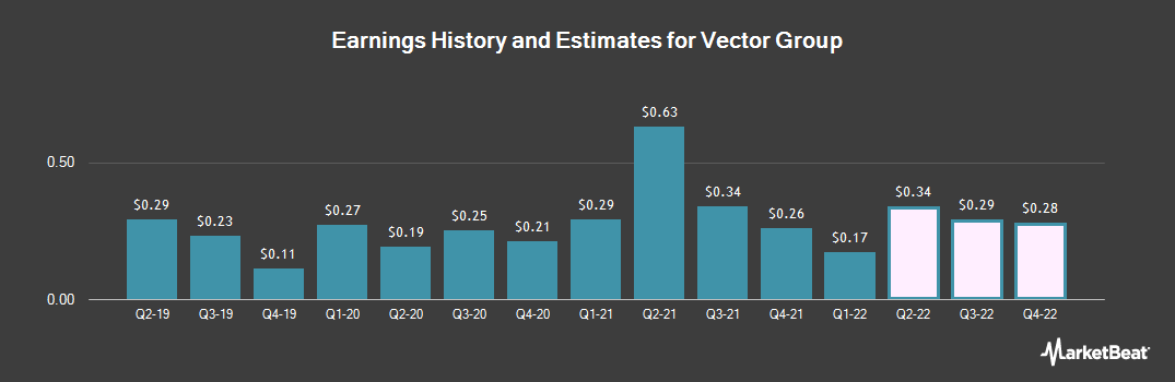 Earnings by Quarter for Vector Group (NYSE:VGR)