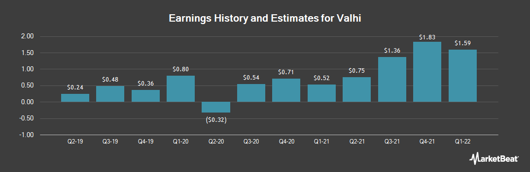 Earnings by Quarter for Valhi (NYSE:VHI)