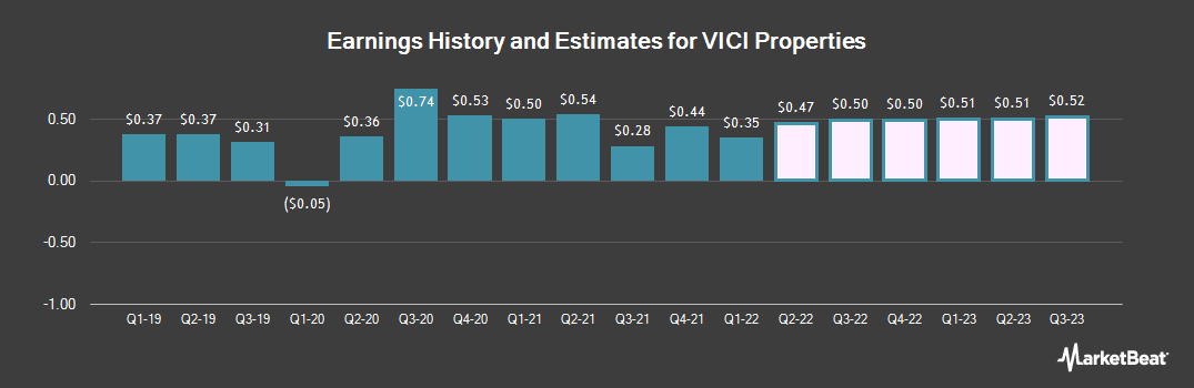 Earnings by Quarter for Vici Properties (NYSE:VICI)