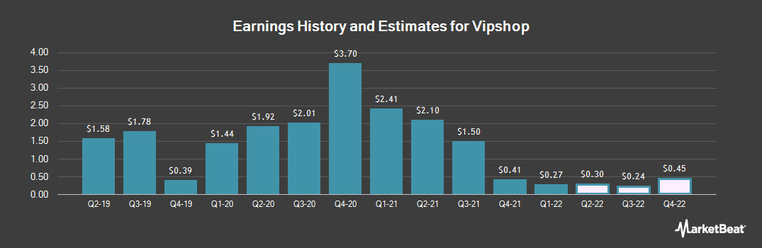 Earnings by Quarter for Vipshop Holdings Ltd - (NYSE:VIPS)