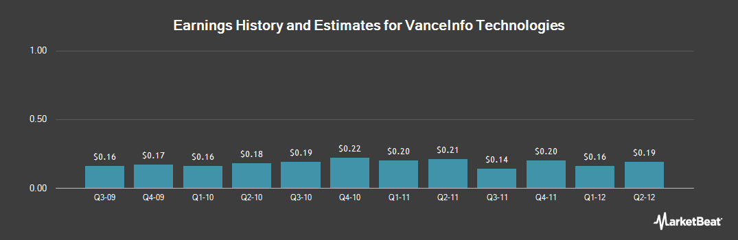 Earnings by Quarter for VanceInfo Technologies (NYSE:VIT)