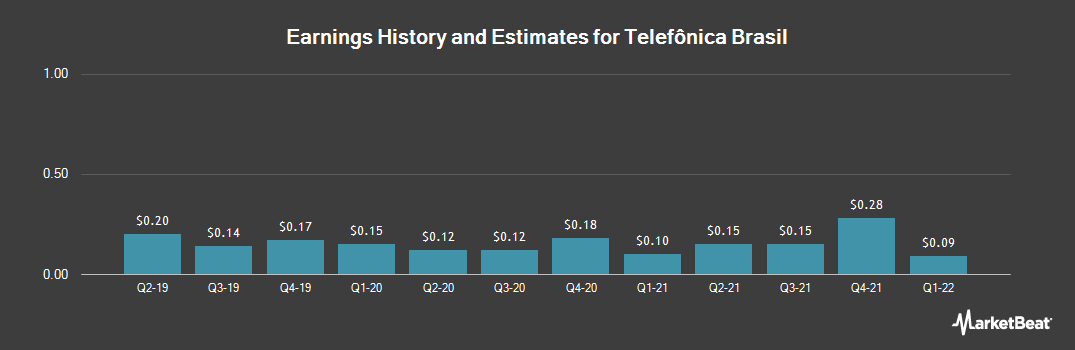 Earnings by Quarter for Telefonica Brasil S.A. (NYSE:VIV)