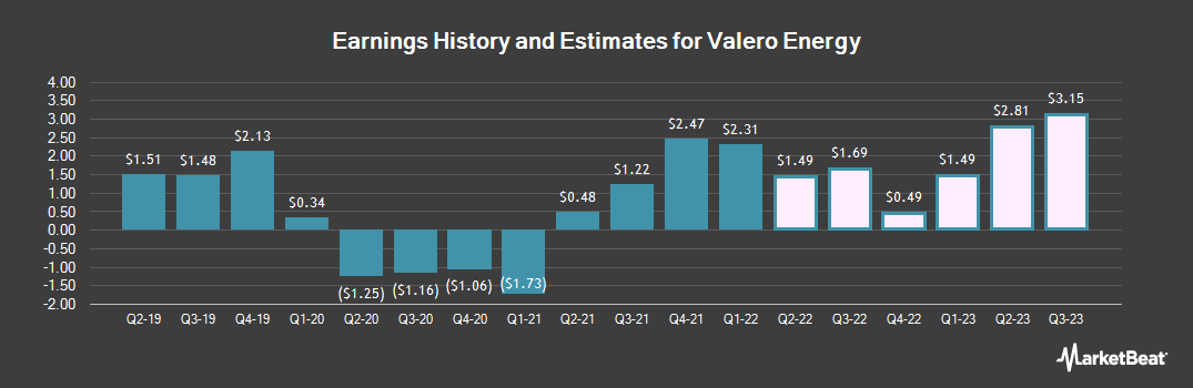 Earnings by Quarter for Valero Energy Corporation (NYSE:VLO)