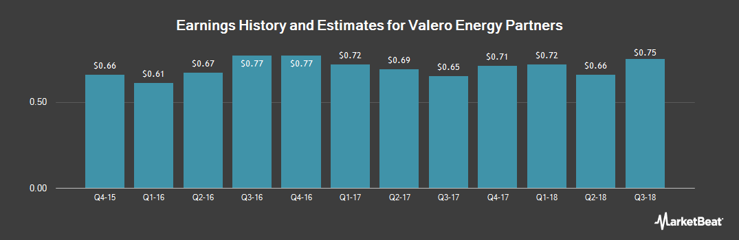 Earnings by Quarter for Valero Energy Partners (NYSE:VLP)
