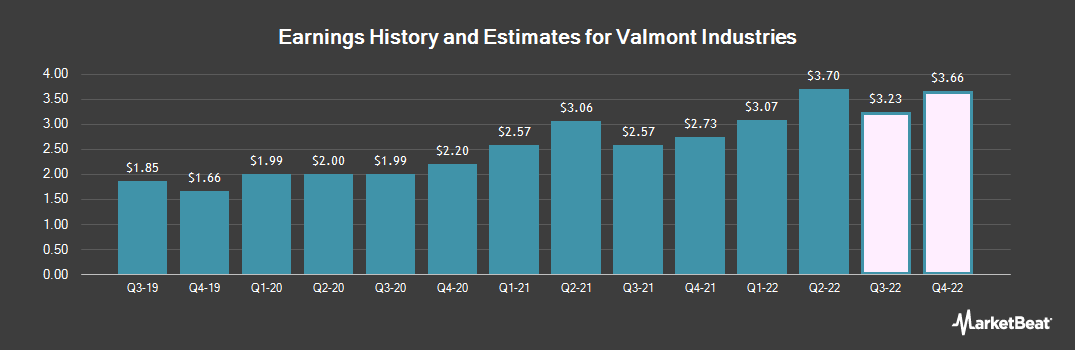 Earnings by Quarter for Valmont Industries (NYSE:VMI)