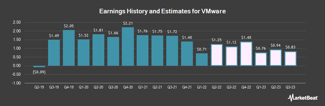 Earnings by Quarter for Vmware (NYSE:VMW)