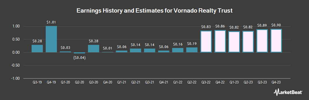 Earnings by Quarter for Vornado Realty Trust (NYSE:VNO)